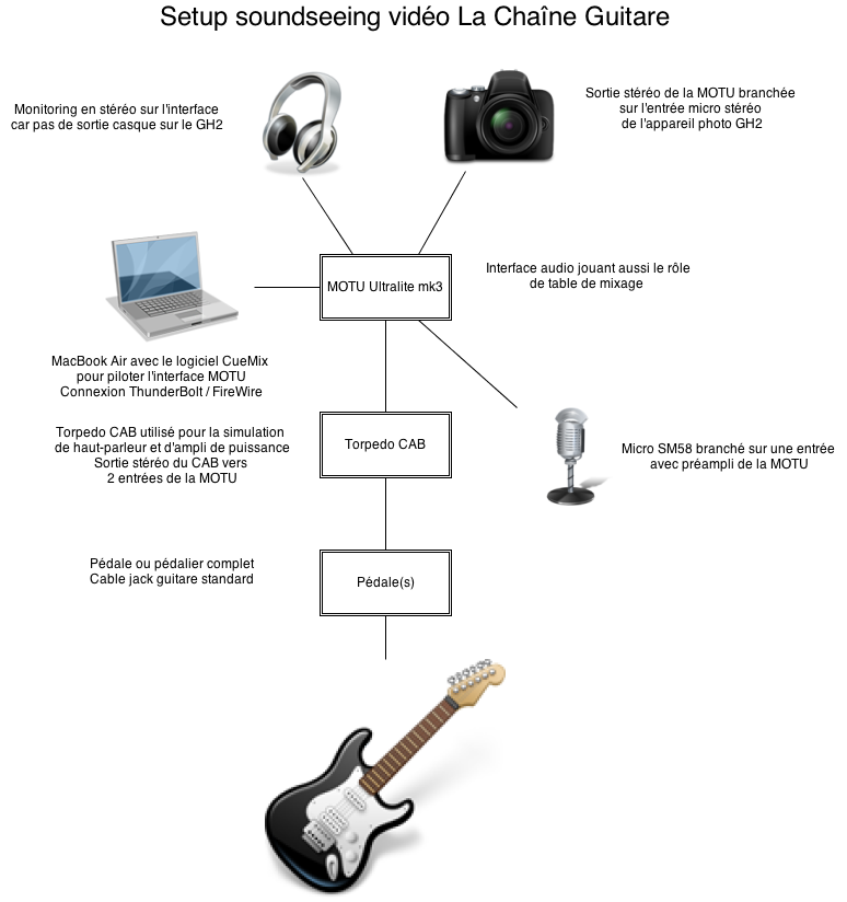 Setup soundseeing vido LCG (1)