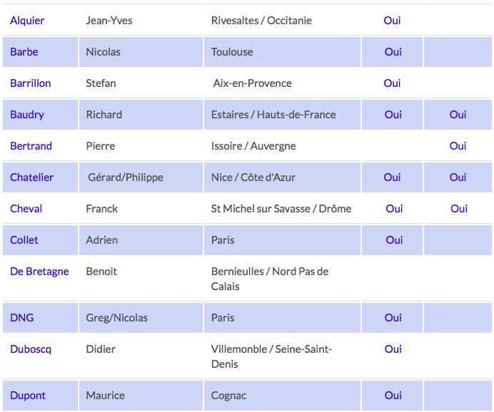 Liste luthiers recommandés par La Chaîne Guitare