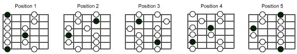 Travailler les 5 positions de pentatonique - Exercice de Simon Ghnassia